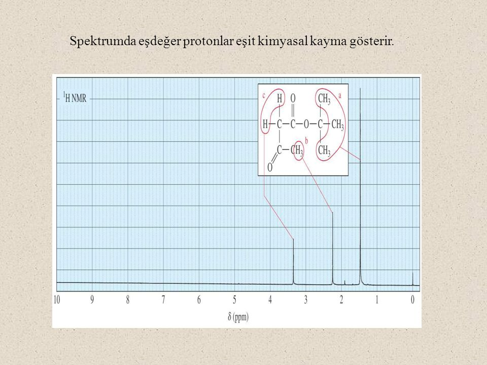 Spektrumda eşdeğer protonlar eşit kimyasal kayma gösterir.
