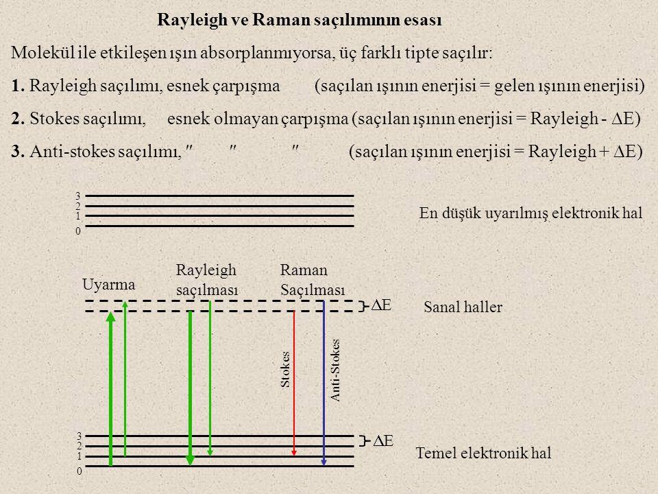 488 nm'de Ar + lazer kullanılarak alınmış CCl 4 'e ait spektrum Raman spektrumu şunları içerir; Rayleigh saçılmasına ait pik (uyarılma ile aynı dalga boyunda, yüksek şiddetli) Stokes kayması ile ilgili bir seri pik (Daha uzun dalga boyunda, düşük şiddetli) Anti-stokes kayması ile ilgili bir seri pik (Daha kısa dalga boyunda, düşük şiddetli)