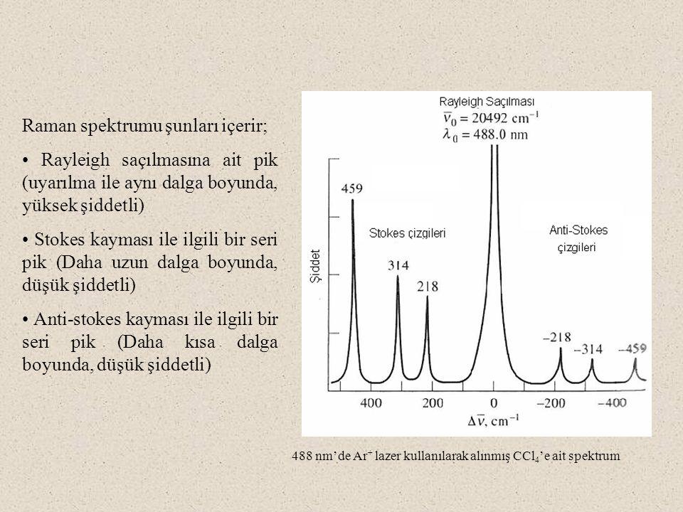 488 nm'de Ar + lazer kullanılarak alınmış CCl 4 'e ait spektrum Raman spektrumu şunları içerir; Rayleigh saçılmasına ait pik (uyarılma ile aynı dalga