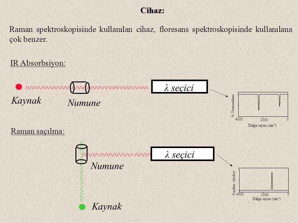 Cihaz: Raman saçılma: λ seçici Kaynak Numune 4000 2000 0 Dalga sayısı (cm -1 ) Saçılma yüzdesi IR Absorbsiyon: λ seçici Numune Kaynak 4000 2000 0 % Tr