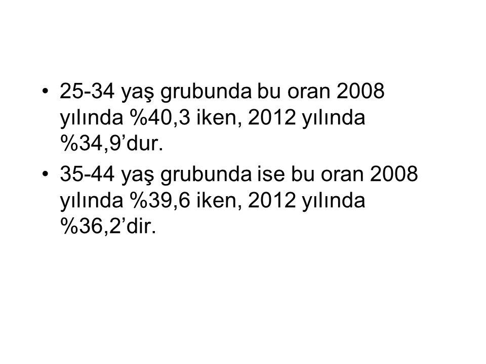 25-34 yaş grubunda bu oran 2008 yılında %40,3 iken, 2012 yılında %34,9'dur. 35-44 yaş grubunda ise bu oran 2008 yılında %39,6 iken, 2012 yılında %36,2