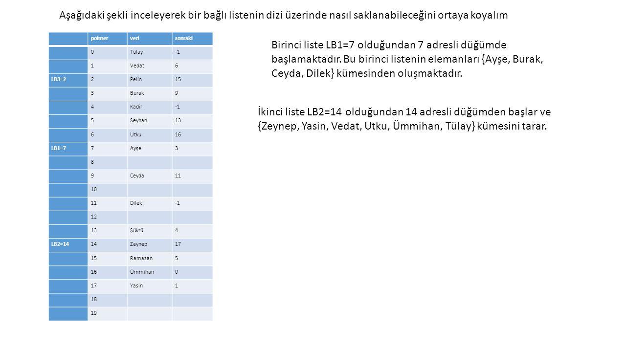 pointerverisonraki 0Tülay 1Vedat6 LB3=22Pelin15 3Burak9 4Kadir 5Seyhan13 6Utku16 LB1=77Ayşe3 8 9Ceyda11 10 11Dilek 12 13Şükrü4 LB2=1414Zeynep17 15Ramazan5 16Ümmihan0 17Yasin1 18 19 Aşağıdaki şekli inceleyerek bir bağlı listenin dizi üzerinde nasıl saklanabileceğini ortaya koyalım Birinci liste LB1=7 olduğundan 7 adresli düğümde başlamaktadır.