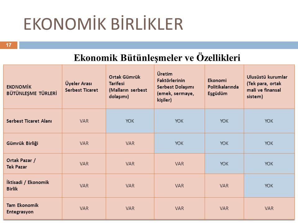 EKONOMİK BİRLİKLER 17 Ekonomik Bütünleşmeler ve Özellikleri