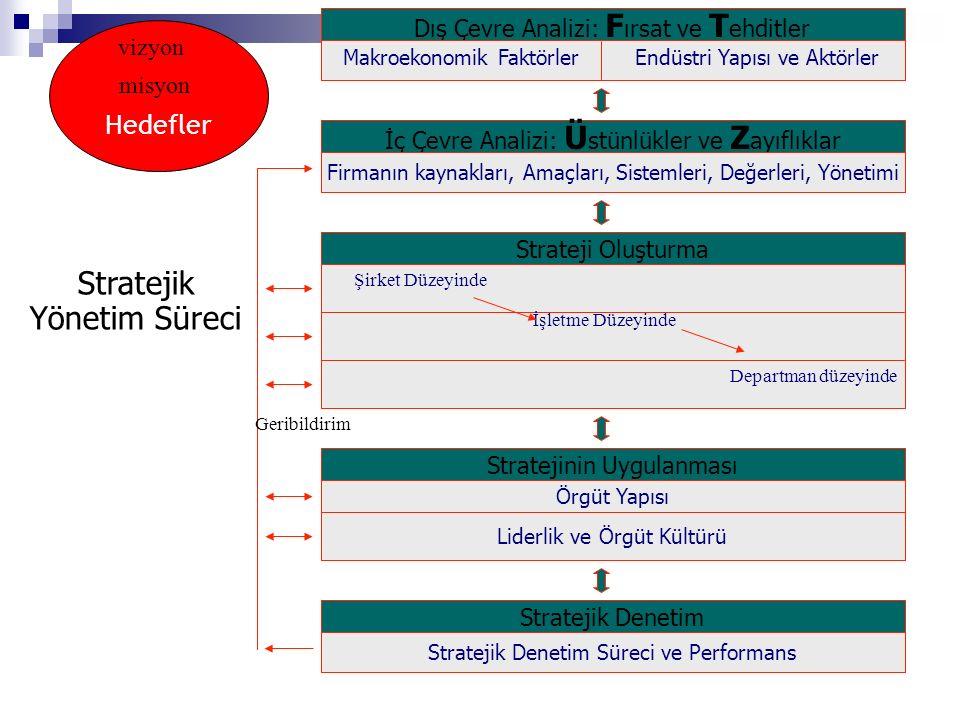 Stratejik Denetim Stratejik Denetim Süreci ve Performans İç Çevre Analizi: Ü stünlükler ve Z ayıflıklar Firmanın kaynakları, Amaçları, Sistemleri, Değ