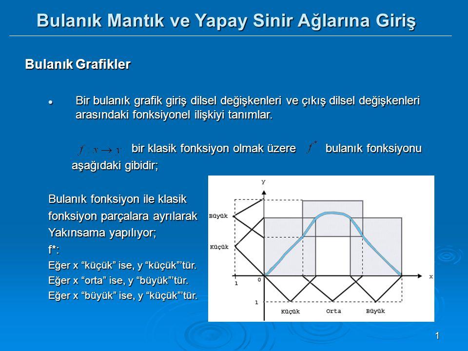 1 Bulanık Grafikler Bir bulanık grafik giriş dilsel değişkenleri ve çıkış dilsel değişkenleri arasındaki fonksiyonel ilişkiyi tanımlar. Bir bulanık gr