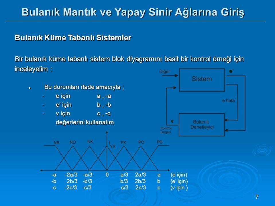 8 Bulanık Küme Tabanlı Sistemler Bulanıklaştırma (fuzification); Gerçel değerlerin dilsel değerlere dönüştürülmesine bulanıklaştırma olarak adlandırılır.