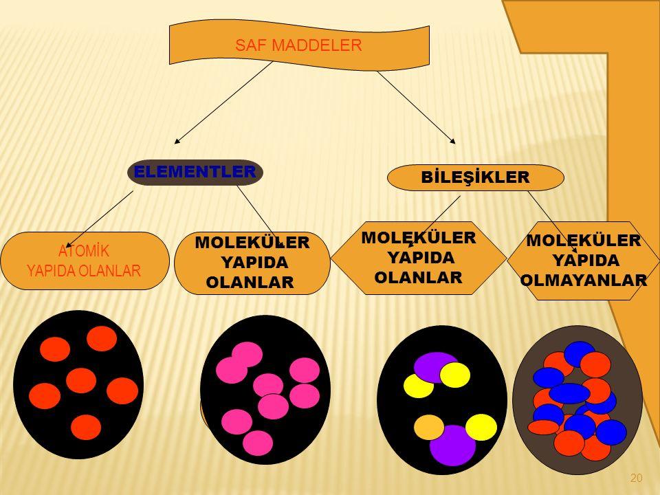 19 BİLEŞİK İki yada daha fazla çeşitte element atomlarının bir araya gelerek oluşturdukları yeni saf maddeye denir.