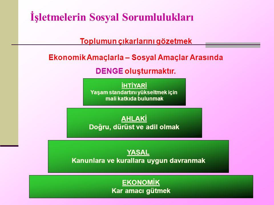 İşletmelerin Sosyal Sorumlulukları Toplumun çıkarlarını gözetmek Ekonomik Amaçlarla – Sosyal Amaçlar Arasında DENGE oluşturmaktır.