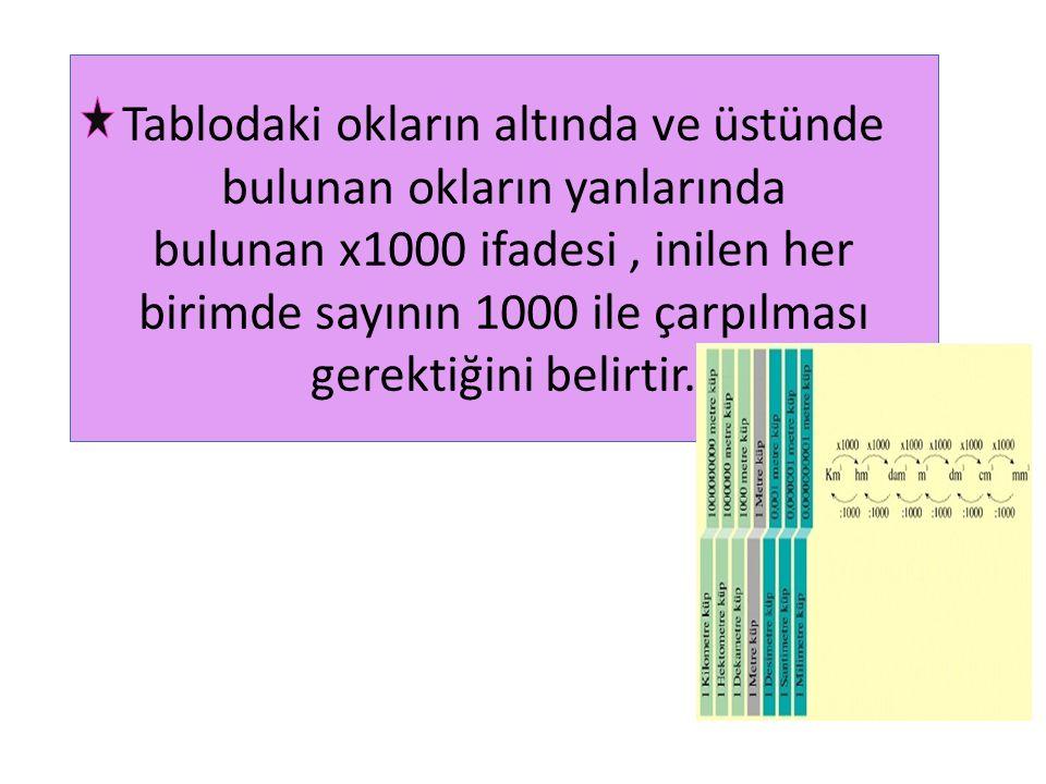 Tablodaki okların altında ve üstünde bulunan okların yanlarında bulunan x1000 ifadesi, inilen her birimde sayının 1000 ile çarpılması gerektiğini beli