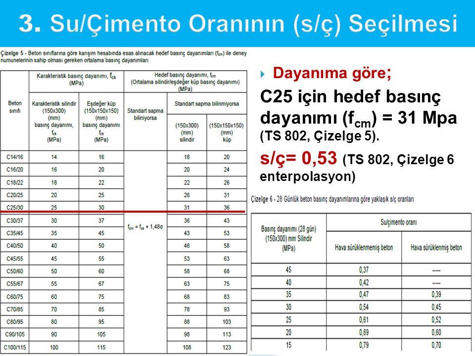 Dayanıma göre ; C25 için hedef basınç dayanımı (f cm ) = 31 Mpa (TS 802, Çizelge 5). s/ç= 0,53 (TS 802, Çizelge 6 enterpolasyon)