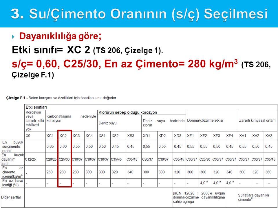  Dayanıklılığa göre ; Etki sınıfı= XC 2 (TS 206, Çizelge 1). s/ç= 0,60, C25/30, En az Çimento= 280 kg/m 3 (TS 206, Çizelge F.1)