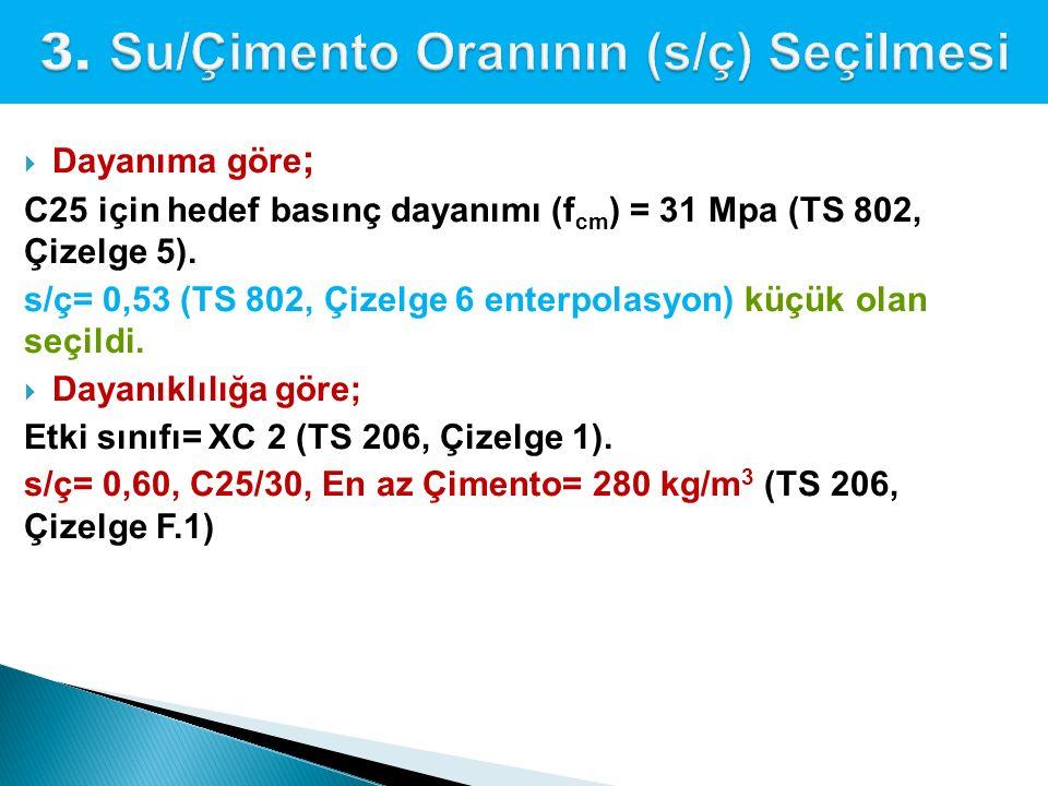  Dayanıma göre ; C25 için hedef basınç dayanımı (f cm ) = 31 Mpa (TS 802, Çizelge 5). s/ç= 0,53 (TS 802, Çizelge 6 enterpolasyon) küçük olan seçildi.