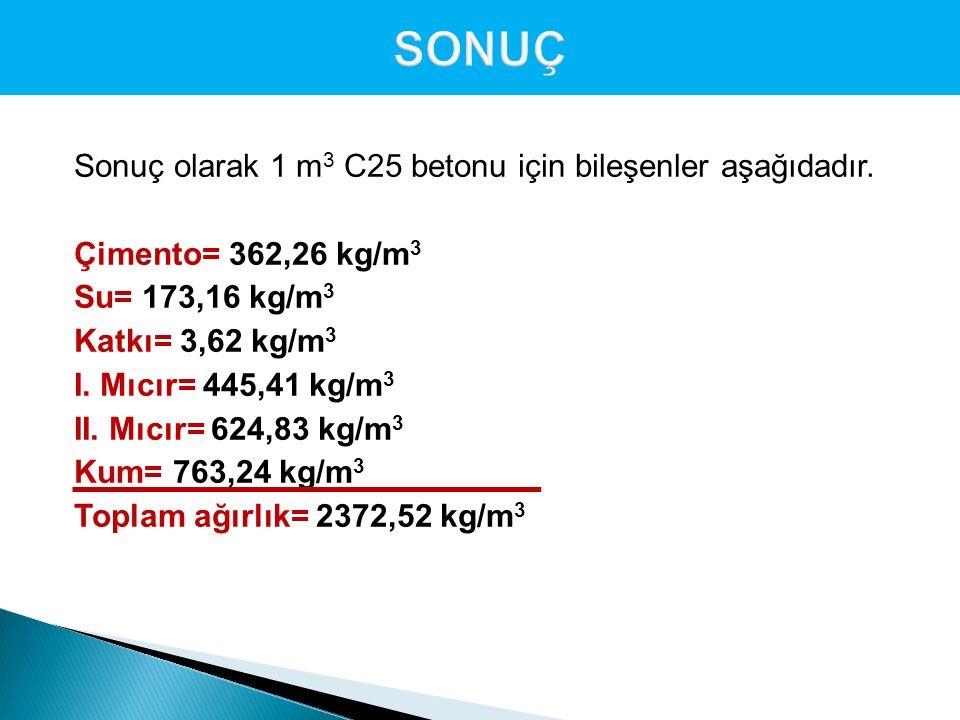 Sonuç olarak 1 m 3 C25 betonu için bileşenler aşağıdadır. Çimento= 362,26 kg/m 3 Su= 173,16 kg/m 3 Katkı= 3,62 kg/m 3 I. Mıcır= 445,41 kg/m 3 II. Mıcı