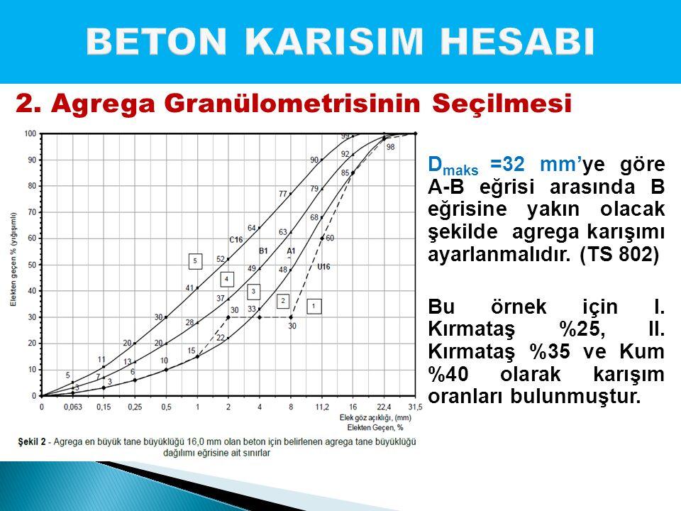 D maks =32 mm'ye göre A-B eğrisi arasında B eğrisine yakın olacak şekilde agrega karışımı ayarlanmalıdır. (TS 802) Bu örnek için I. Kırmataş %25, II.