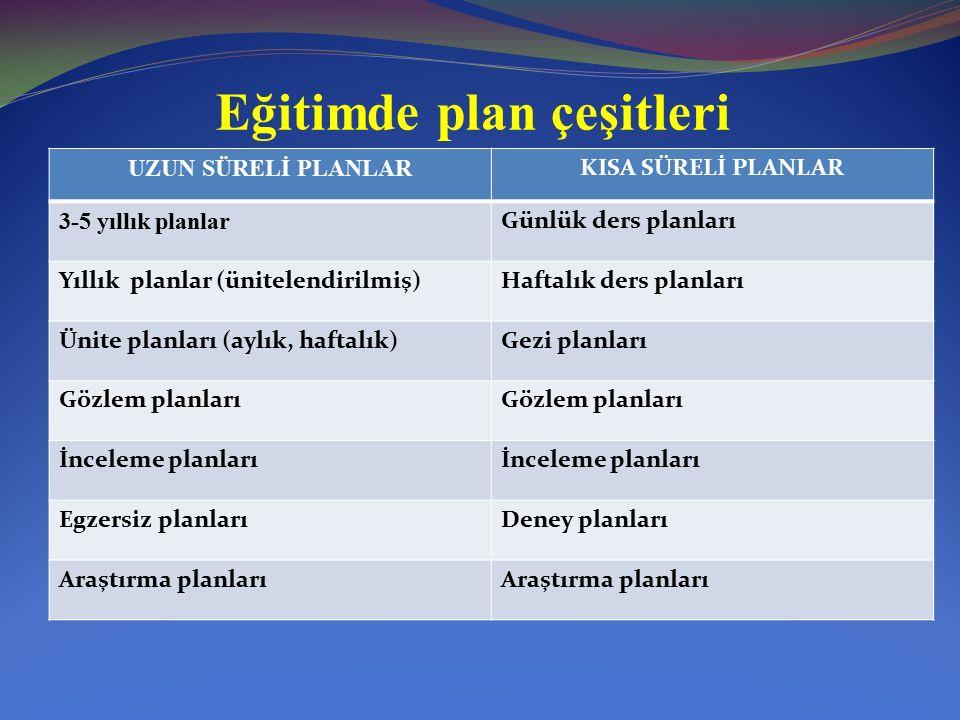 Eğitimde plan çeşitleri UZUN SÜRELİ PLANLAR KISA SÜRELİ PLANLAR 3-5 yıllık planlar Günlük ders planları Yıllık planlar (ünitelendirilmiş)Haftalık ders planları Ünite planları (aylık, haftalık)Gezi planları Gözlem planları İnceleme planları Egzersiz planlarıDeney planları Araştırma planları