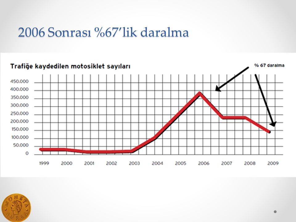 2006 Sonrası %67'lik daralma