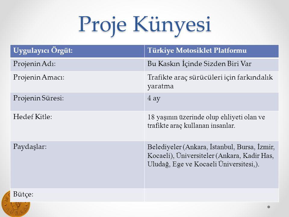 Proje Künyesi Uygulayıcı Örgüt:Türkiye Motosiklet Platformu Projenin Adı:Bu Kaskın İçinde Sizden Biri Var Projenin Amacı:Trafikte araç sürücüleri için farkındalık yaratma Projenin Süresi:4 ay Hedef Kitle: 18 yaşının üzerinde olup ehliyeti olan ve trafikte araç kullanan insanlar.