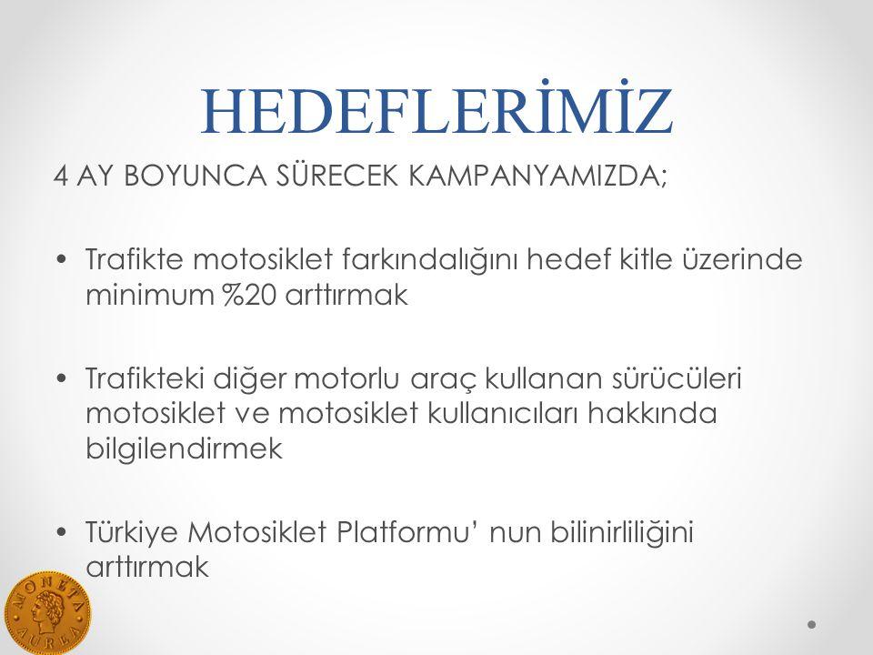 HEDEFLERİMİZ 4 AY BOYUNCA SÜRECEK KAMPANYAMIZDA; Trafikte motosiklet farkındalığını hedef kitle üzerinde minimum %20 arttırmak Trafikteki diğer motorlu araç kullanan sürücüleri motosiklet ve motosiklet kullanıcıları hakkında bilgilendirmek Türkiye Motosiklet Platformu' nun bilinirliliğini arttırmak