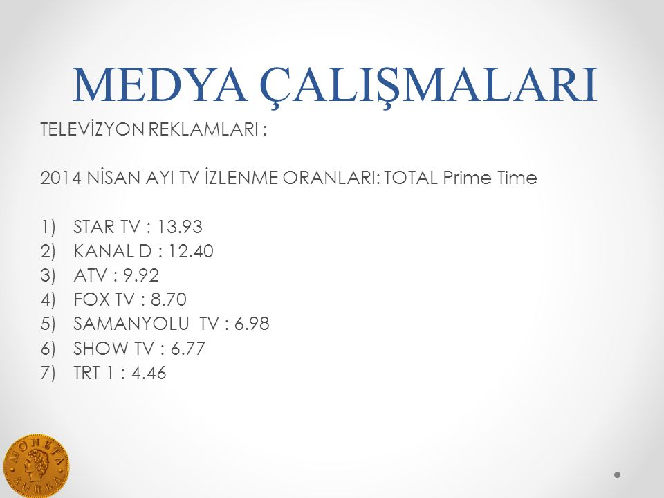 MEDYA ÇALIŞMALARI TELEVİZYON REKLAMLARI : 2014 NİSAN AYI TV İZLENME ORANLARI: TOTAL Prime Time 1)STAR TV : 13.93 2)KANAL D : 12.40 3)ATV : 9.92 4)FOX TV : 8.70 5)SAMANYOLU TV : 6.98 6)SHOW TV : 6.77 7)TRT 1 : 4.46