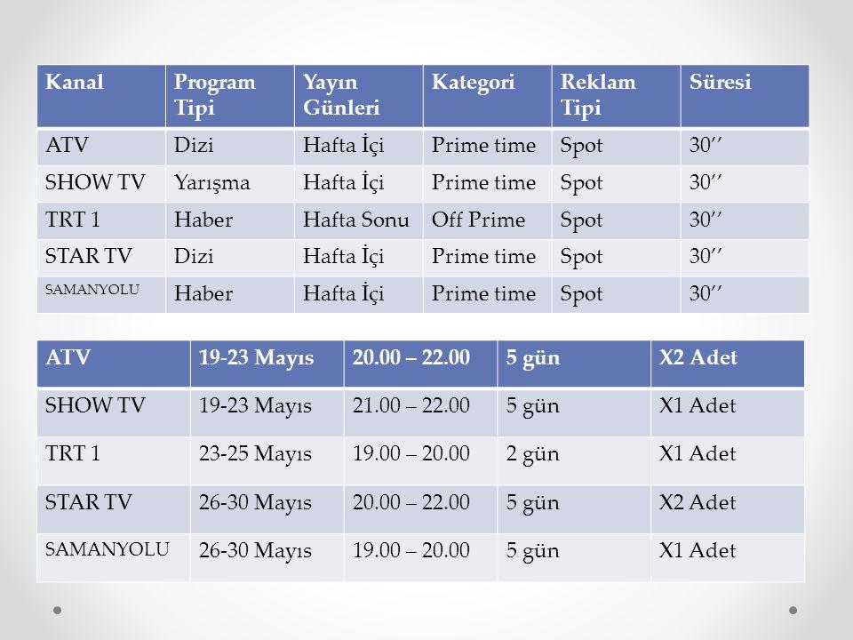 KanalProgram Tipi Yayın Günleri KategoriReklam Tipi Süresi ATVDiziHafta İçiPrime timeSpot30'' SHOW TVYarışmaHafta İçiPrime timeSpot30'' TRT 1HaberHafta SonuOff PrimeSpot30'' STAR TVDiziHafta İçiPrime timeSpot30'' SAMANYOLU HaberHafta İçiPrime timeSpot30'' ATV19-23 Mayıs20.00 – 22.005 günX2 Adet SHOW TV19-23 Mayıs21.00 – 22.005 günX1 Adet TRT 123-25 Mayıs19.00 – 20.002 günX1 Adet STAR TV26-30 Mayıs20.00 – 22.005 günX2 Adet SAMANYOLU 26-30 Mayıs19.00 – 20.005 günX1 Adet