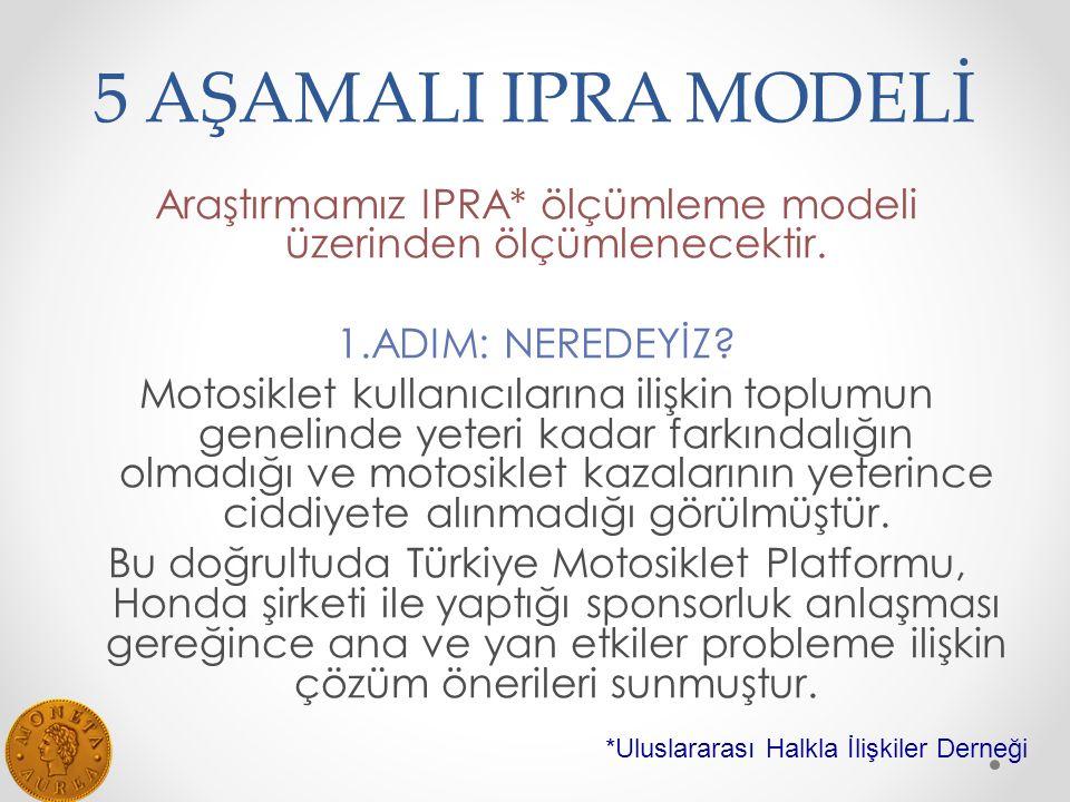 5 AŞAMALI IPRA MODELİ Araştırmamız IPRA* ölçümleme modeli üzerinden ölçümlenecektir.