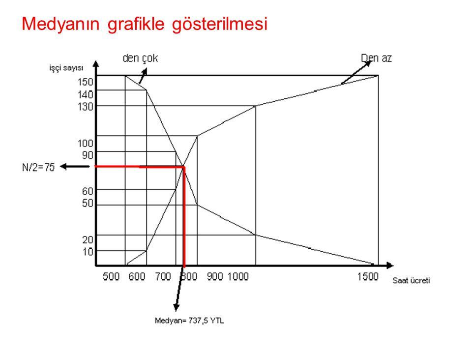 Medyanın grafikle gösterilmesi