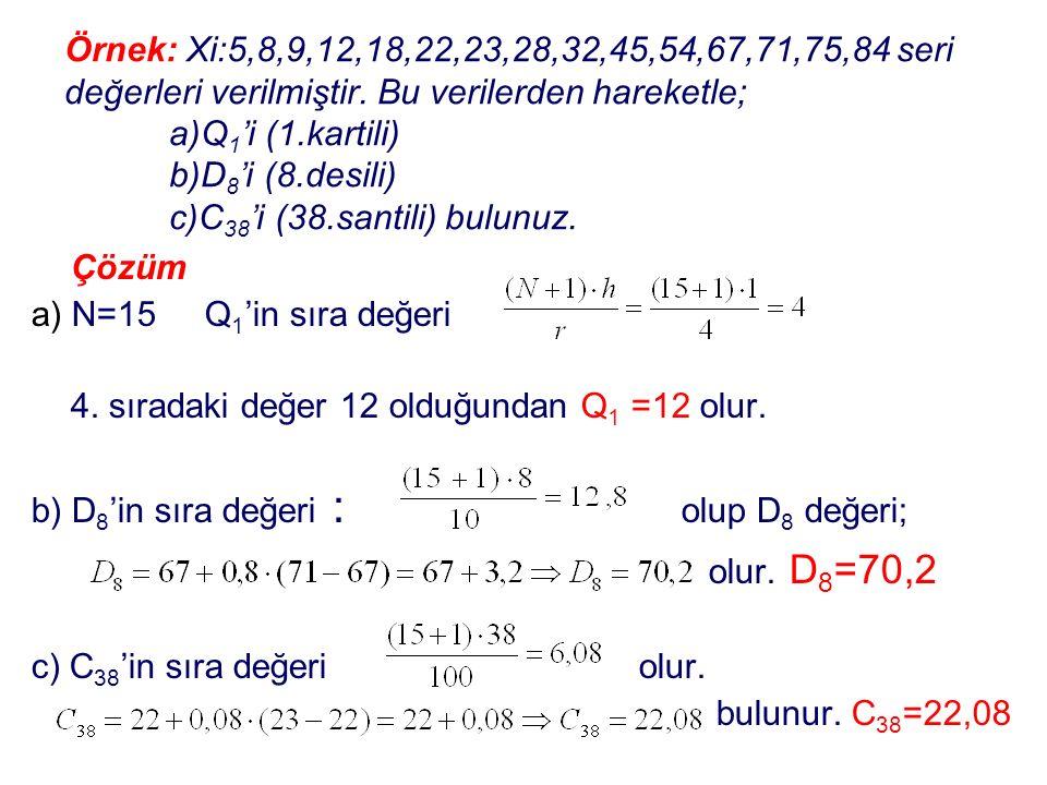 Örnek: Xi:5,8,9,12,18,22,23,28,32,45,54,67,71,75,84 seri değerleri verilmiştir. Bu verilerden hareketle; a)Q 1 'i (1.kartili) b)D 8 'i (8.desili) c)C