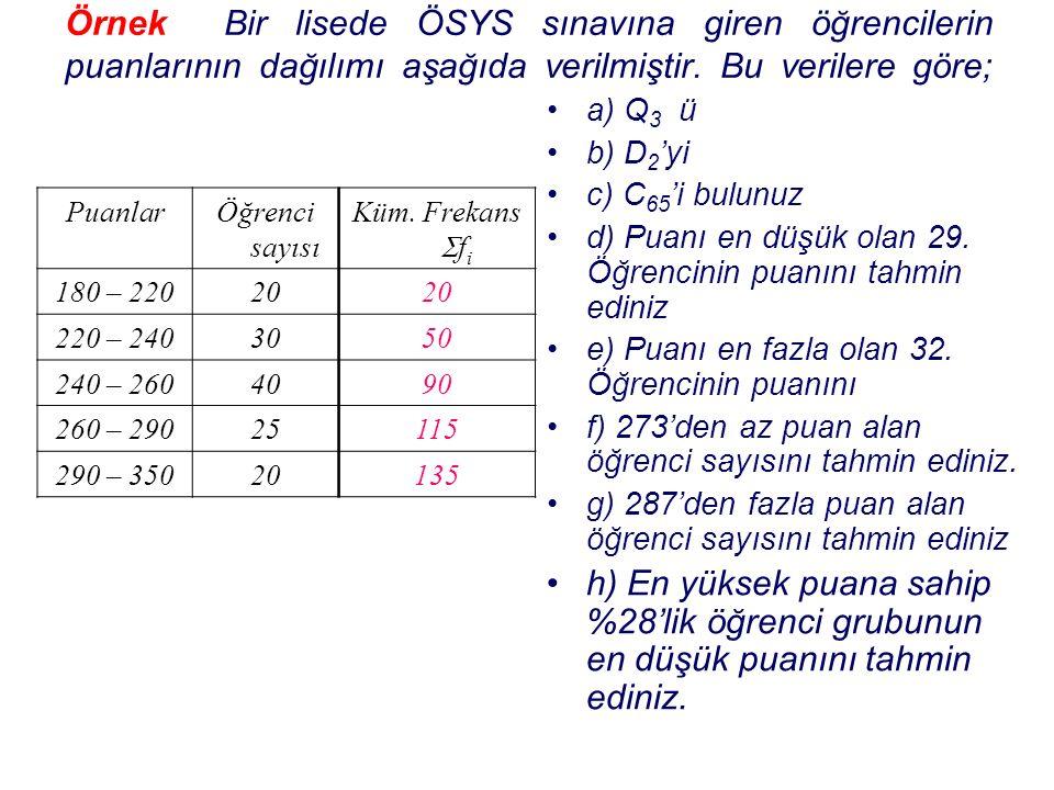 Örnek Bir lisede ÖSYS sınavına giren öğrencilerin puanlarının dağılımı aşağıda verilmiştir. Bu verilere göre; a) Q 3 ü b) D 2 'yi c) C 65 'i bulunuz d