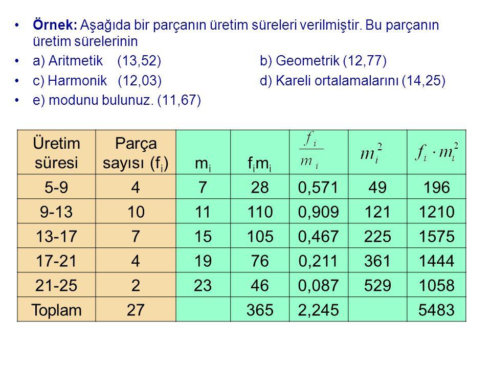 Örnek: Aşağıda bir parçanın üretim süreleri verilmiştir. Bu parçanın üretim sürelerinin a) Aritmetik (13,52)b) Geometrik (12,77) c) Harmonik (12,03)d)