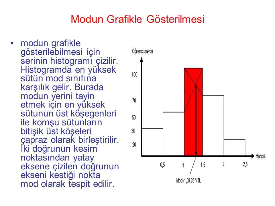Modun Grafikle Gösterilmesi modun grafikle gösterilebilmesi için serinin histogramı çizilir. Histogramda en yüksek sütün mod sınıfına karşılık gelir.