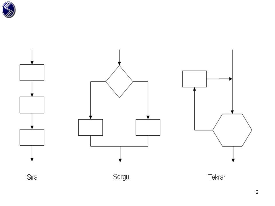 a)Sıralı yapı Bir programda yer alan iki veya daha fazla program deyimi göründükleri sırada çalıştırılır.