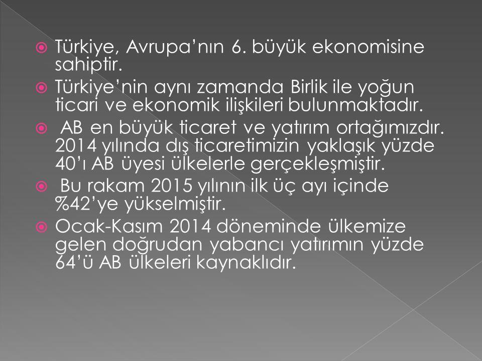  Türkiye, Avrupa'nın 6. büyük ekonomisine sahiptir.  Türkiye'nin aynı zamanda Birlik ile yoğun ticari ve ekonomik ilişkileri bulunmaktadır.  AB en