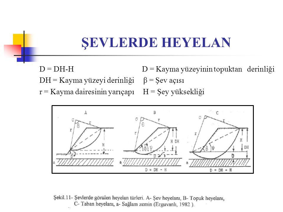 ŞEVLERDE HEYELAN D = DH-H D = Kayma yüzeyinin topuktan derinliği DH = Kayma yüzeyi derinliği β = Şev açısı r = Kayma dairesinin yarıçapı H = Şey yükse