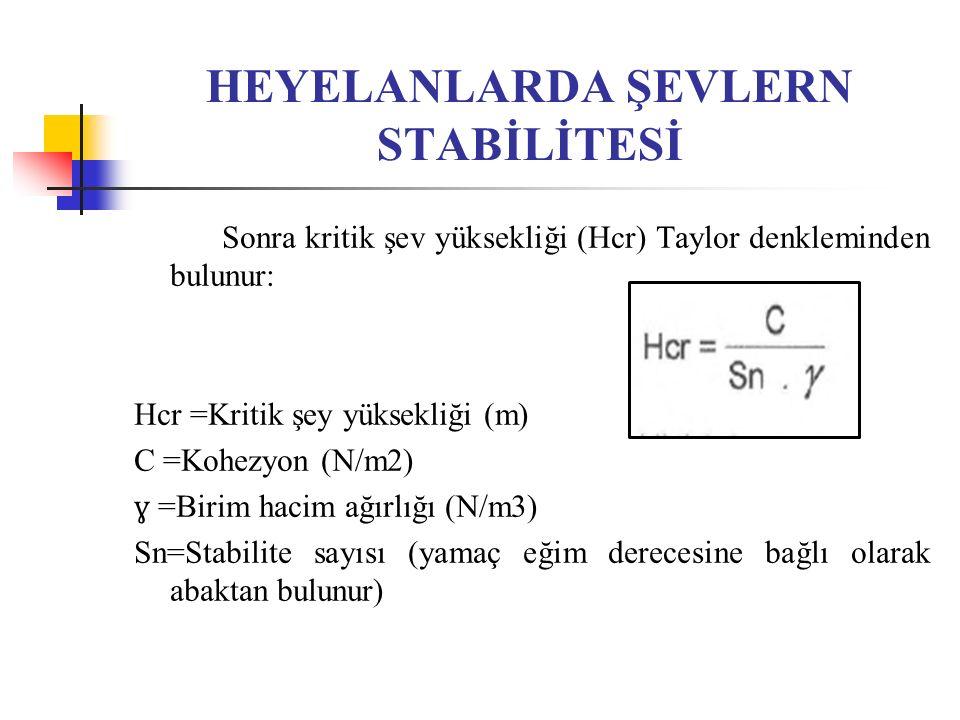 HEYELANLARDA ŞEVLERN STABİLİTESİ Sonra kritik şev yüksekliği (Hcr) Taylor denkleminden bulunur: Hcr =Kritik şey yüksekliği (m) C =Kohezyon (N/m2) ɣ =Birim hacim ağırlığı (N/m3) Sn=Stabilite sayısı (yamaç eğim derecesine bağlı olarak abaktan bulunur)