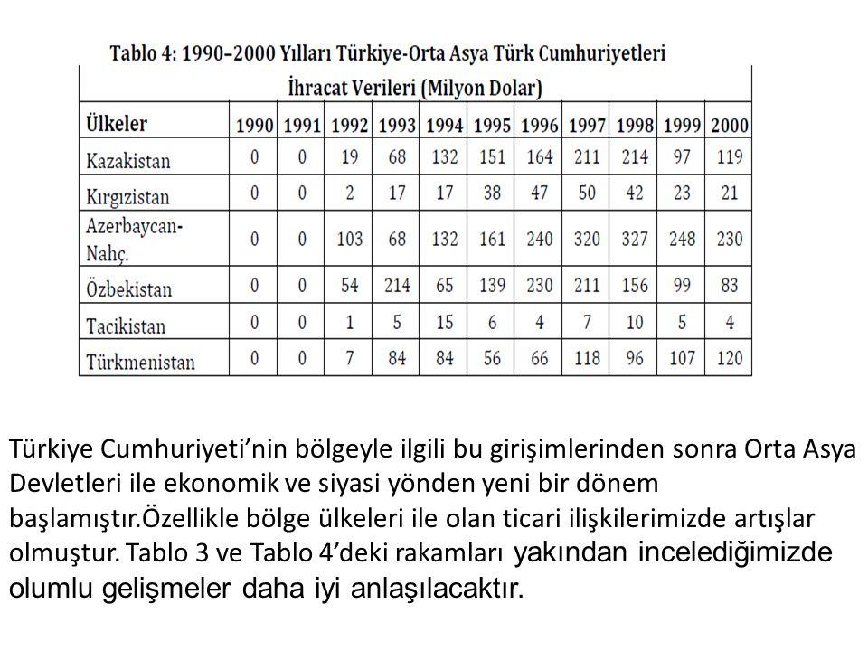 Türkiye Cumhuriyeti'nin bölgeyle ilgili bu girişimlerinden sonra Orta Asya Devletleri ile ekonomik ve siyasi yönden yeni bir dönem başlamıştır.Özellik