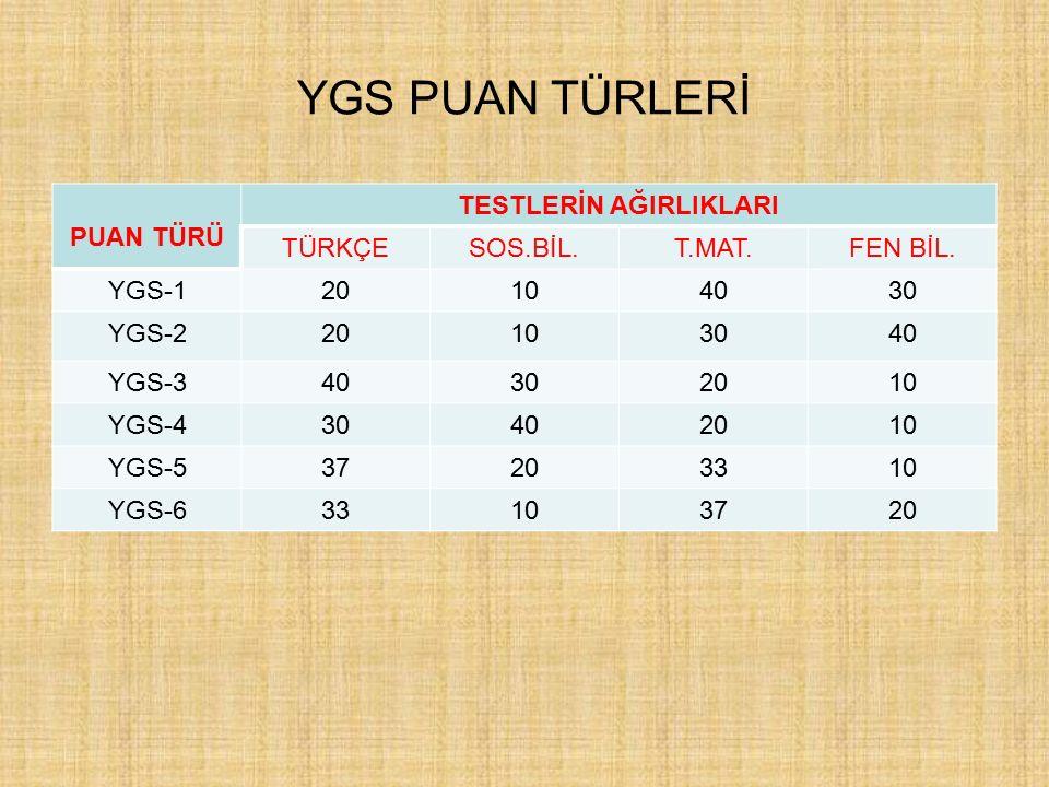 10 YGS DE HANGİ TESTTEN KAÇ SORU ÇIKACAK. Türkçe Temel Mat.