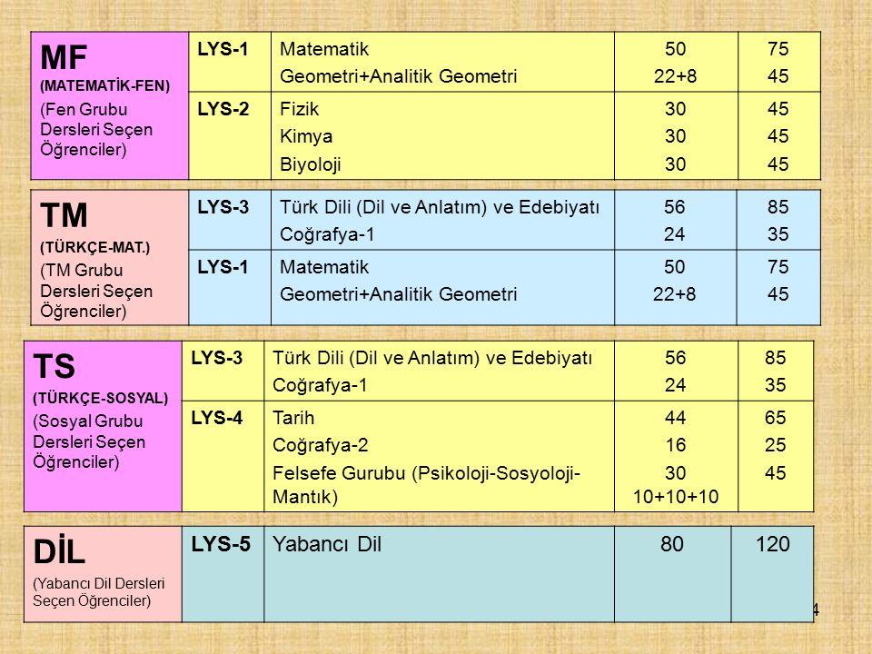2.AŞAMA SINAVI: LYS LYS :Lisans Yerleştirme Sınavı LYS 1 LYS 2 LYS 3 LYS 4 LYS 5 Matematik-Geometri Fen Bil.