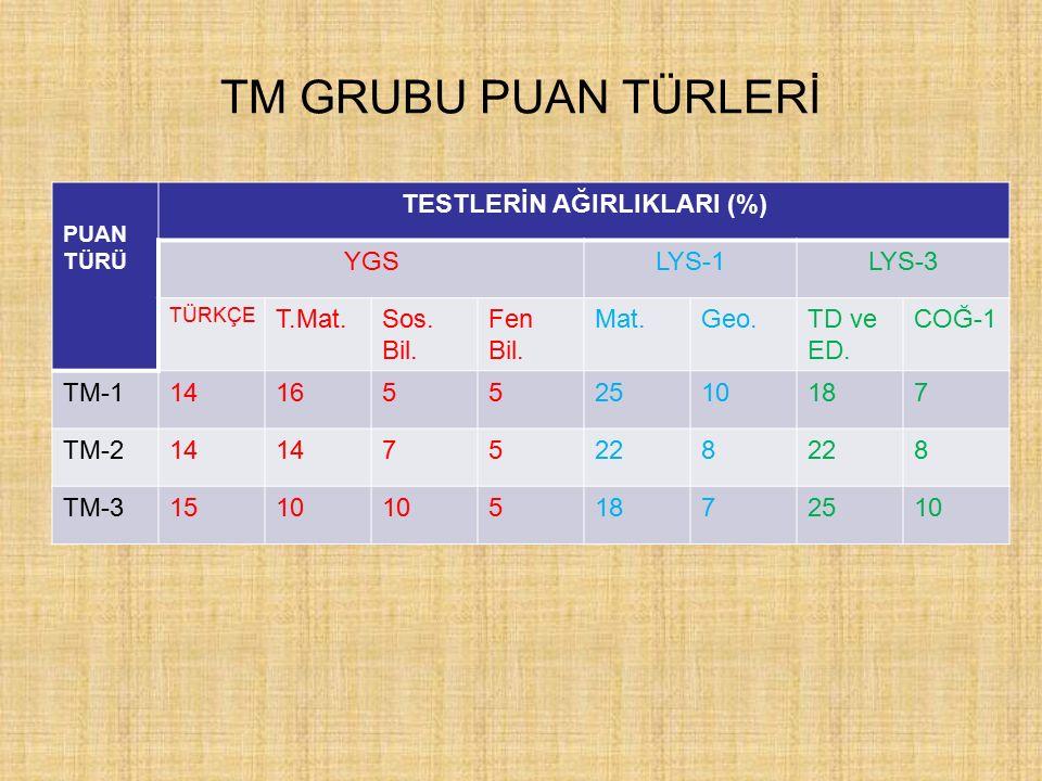 LYS PUAN TÜRLERİ MF GRUBU PUAN TÜRLERİ Puan Türü Testlerin ağırlıkları (%) YGS LYS-1LYS-2 Türkçe T.Mat.Sos.