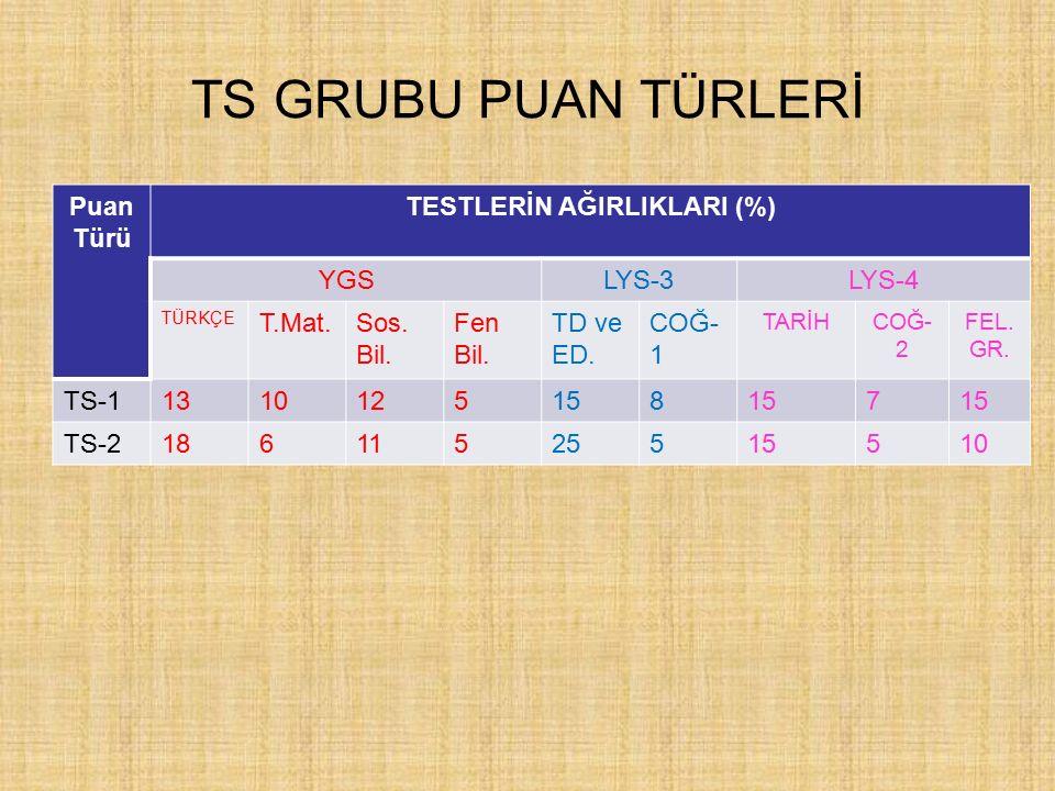 TM GRUBU PUAN TÜRLERİ PUAN TÜRÜ TESTLERİN AĞIRLIKLARI (%) YGSLYS-1LYS-3 TÜRKÇE T.Mat.Sos.