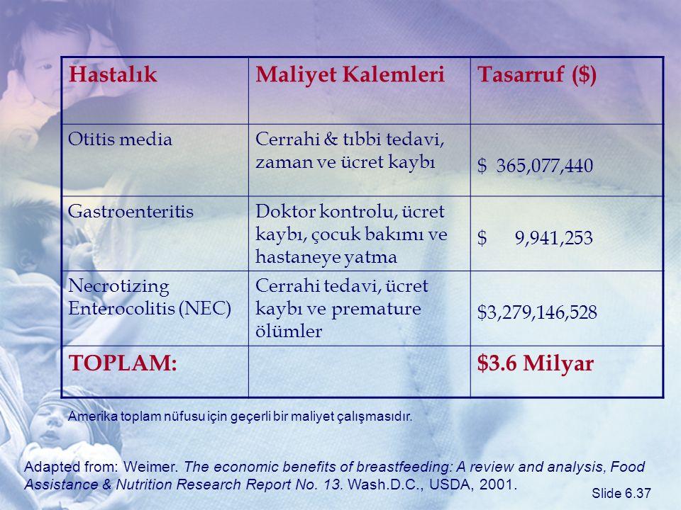 HastalıkMaliyet KalemleriTasarruf ($) Otitis mediaCerrahi & tıbbi tedavi, zaman ve ücret kaybı $ 365,077,440 GastroenteritisDoktor kontrolu, ücret kay