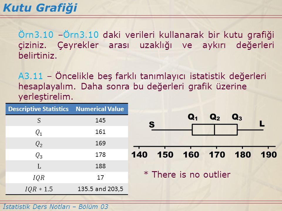Örn3.10 –Örn3.10 daki verileri kullanarak bir kutu grafiği çiziniz. Çeyrekler arası uzaklığı ve aykırı değerleri belirtiniz. A3.11 – Öncelikle beş far