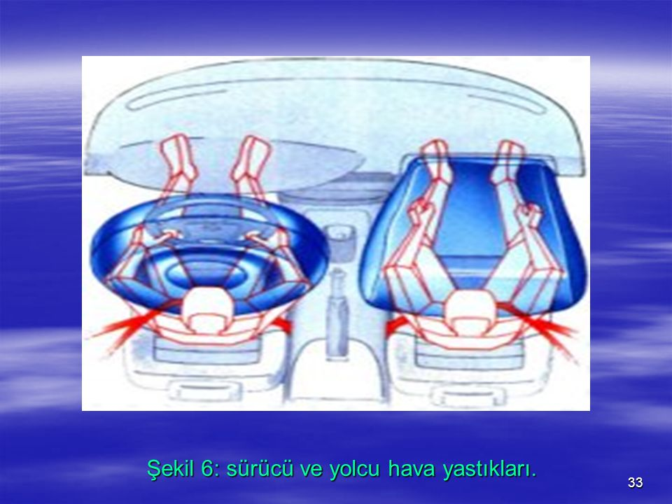 32 Günümüzde kullanılmakta olan gerilmesi sınırlandırılmış emniyet kemerleri, çarpışma sırasında araç hızının aniden sıfıra düşmesi sonucunda, ön kolt