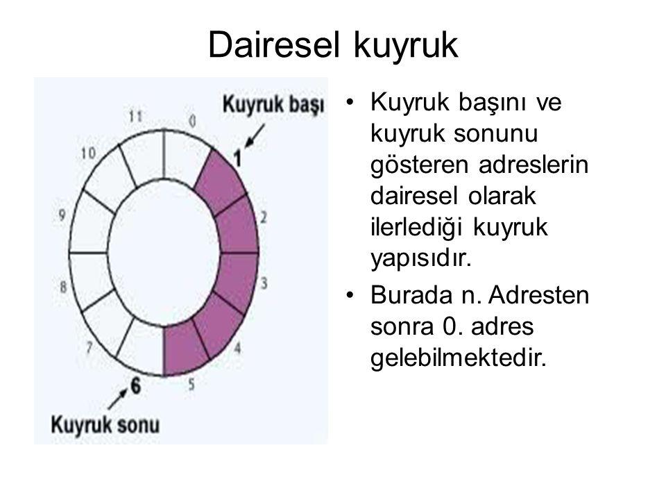 Dairesel kuyruk Kuyruk başını ve kuyruk sonunu gösteren adreslerin dairesel olarak ilerlediği kuyruk yapısıdır. Burada n. Adresten sonra 0. adres gele