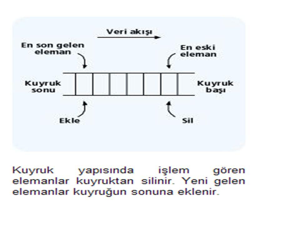 Kuyruk yapısını gerçekleştirebilmek için gerekli fonksiyonlar aşağıdaki gibidir: createQueue :Boş bir kuyruk yaratılır.