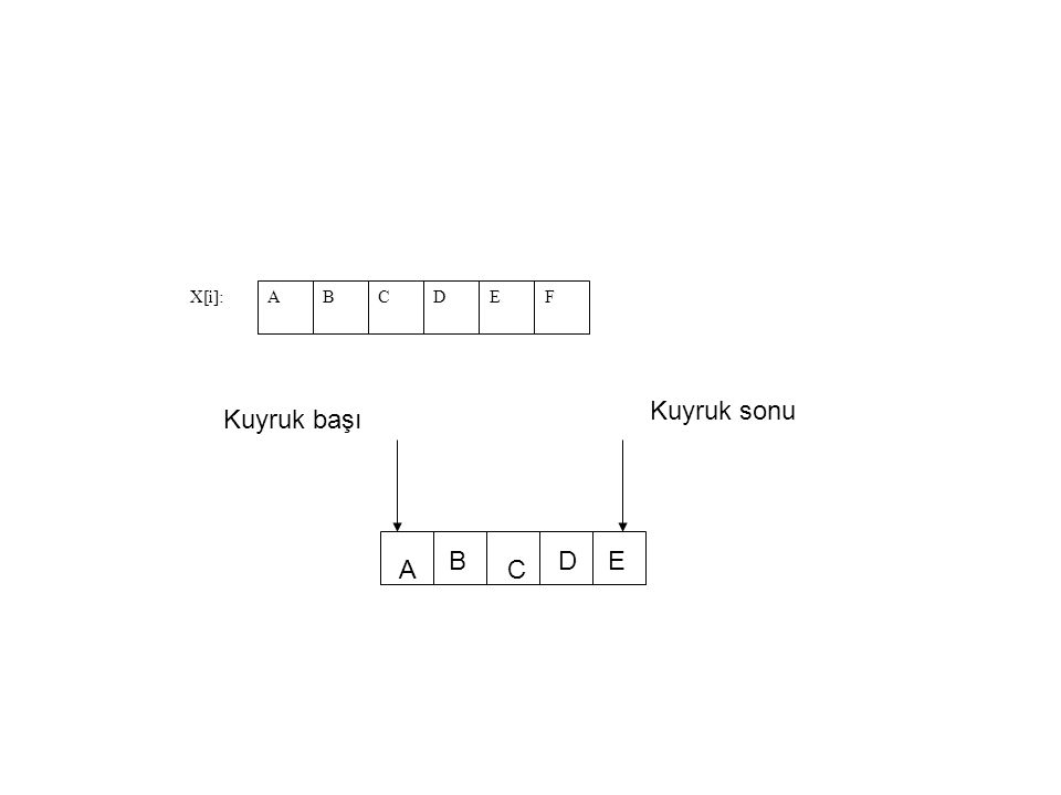 ABCDEF X[i]: Kuyruk başı Kuyruk sonu A B C DE