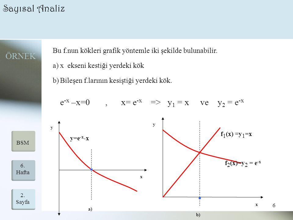 2. Sayfa 6 6. Hafta BSM Sayısal Analiz e -x –x=0, x= e -x => y 1 = x ve y 2 = e -x Bu f.nun kökleri grafik yöntemle iki şekilde bulunabilir. a)x eksen