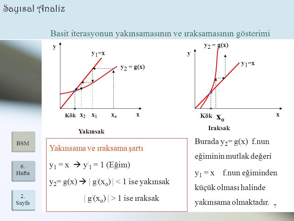 2. Sayfa 7 6. Hafta BSM Sayısal Analiz Basit iterasyonun yakınsamasının ve ıraksamasının gösterimi x y Yakınsak y 1 =x y 2 = g(x) Kök xoxo x1x1 x2x2 x