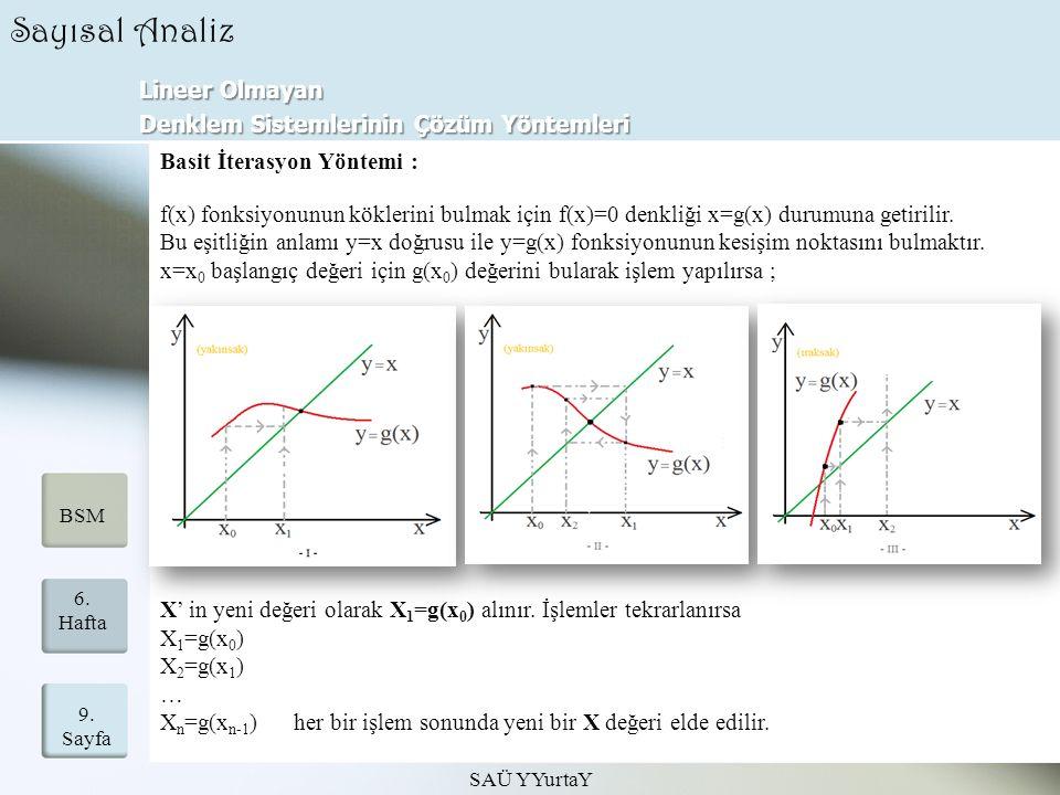 Lineer Olmayan Denklem Sistemlerinin Çözüm Yöntemleri SAÜ YYurtaY 9. Sayfa 6. Hafta BSM Sayısal Analiz Basit İterasyon Yöntemi : f(x) fonksiyonunun kö