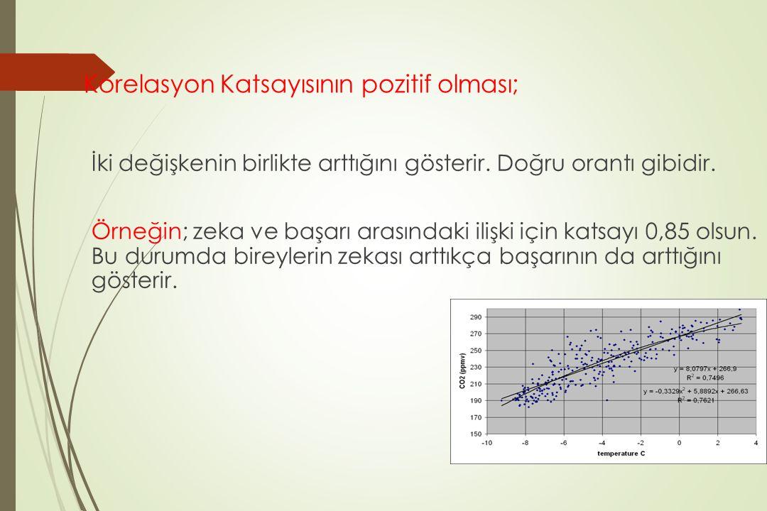Korelasyon Katsayısının pozitif olması; İki değişkenin birlikte arttığını gösterir. Doğru orantı gibidir. Örneğin; zeka ve başarı arasındaki ilişki iç