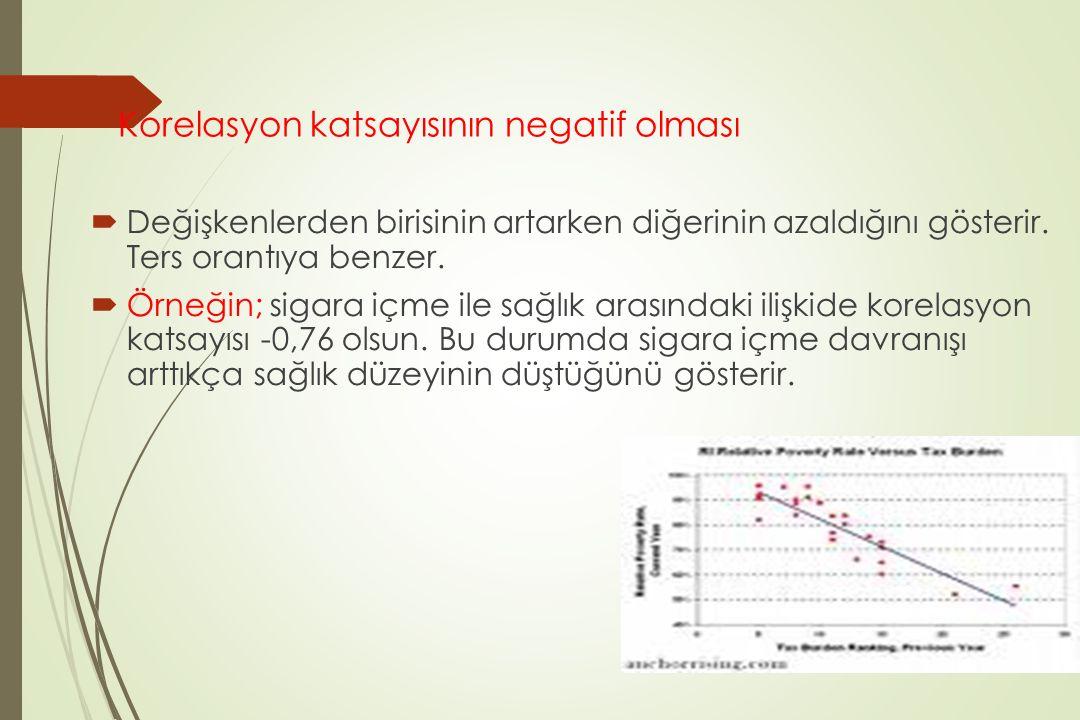 Korelasyon katsayısının negatif olması  Değişkenlerden birisinin artarken diğerinin azaldığını gösterir. Ters orantıya benzer.  Örneğin; sigara içme